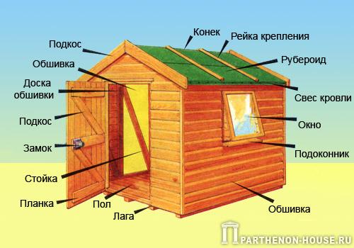 Кроме того, прежде чем узнавать, как построить сарай, необходимо определиться для каких целей данная конструкция...