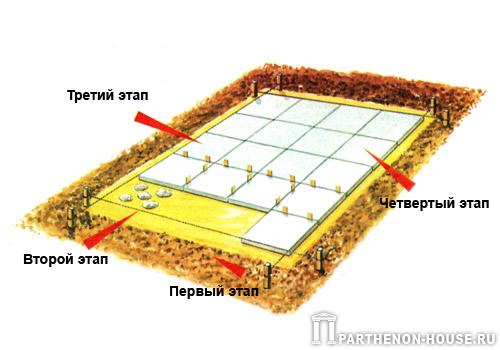 Почва может оказаться не пучинной, а обычной песчаной, тогда фундамент для сарая необходимо сделать столбчатым из...
