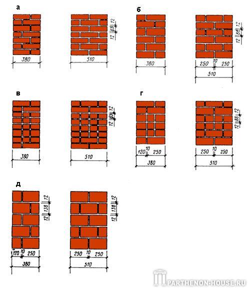 Рис. 2. Кладка из кирпича и керамических блоков: а - цепная перевязка кладки из кирпича толщиной 65 мм; б - тоже.