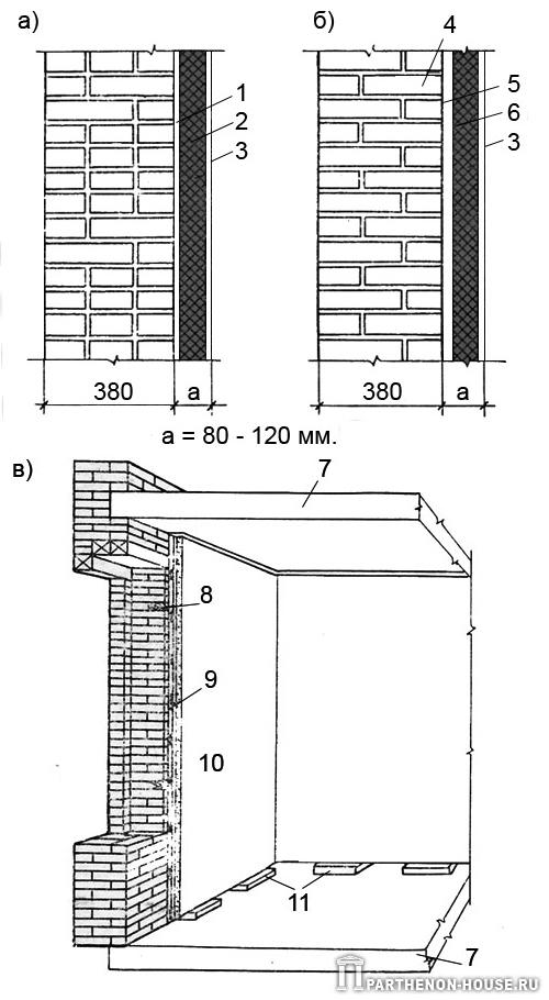 Стены с облицовкой панелями