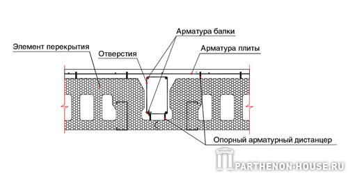 Монтаж арматуры в межэтажных перекрытиях PLASTBAU (ПЛАСТБАУ) .