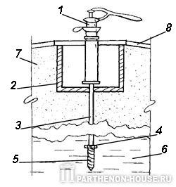 Колодцы. Шахтный и трубчатый колодец: http://www.parthenon-house.ru/content/articles/index.php?article=5155