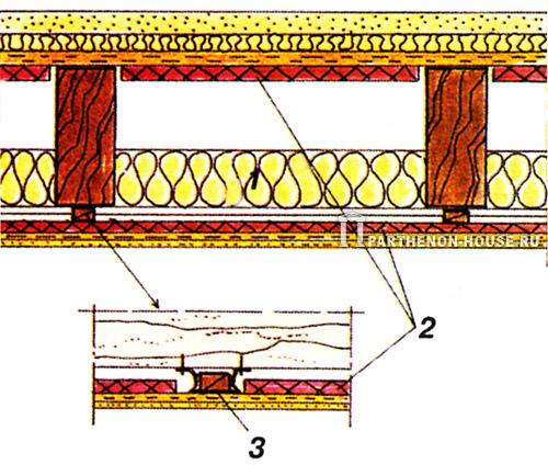 Звукоизоляционные перекрытия по деревянным балкам: 1 - минерально-волокнистые маты; 2 - тяжелые наполнители (песок)...