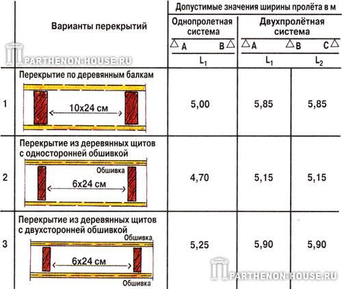 Онлайнкалькулятор для расчета деревянных балок перекрытия