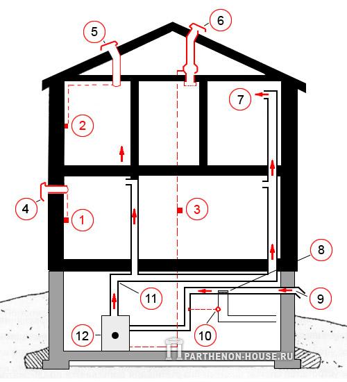 система воздушного отопления с принудительной циркуляцией воздуха