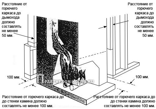 зазоры между камином и каркасом из горючих материалов
