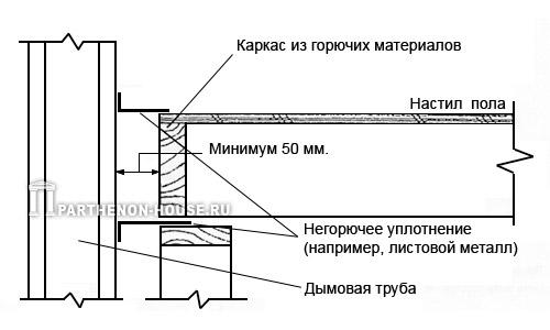 расстояние от дымовой трубы до строительных конструкций
