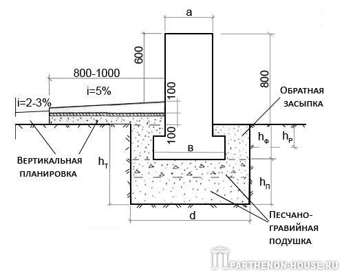 Отмостка вокруг дома под ключЦена работы от 1500 рубм2