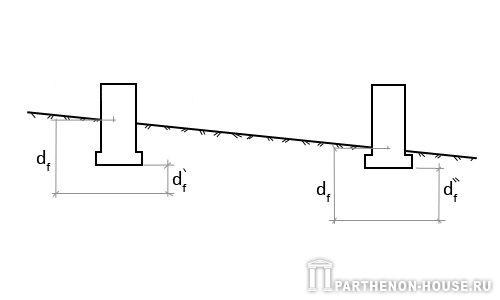 Схема промерзания основания под фундаментами