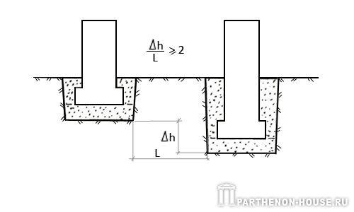 В нашем примере при разнице в высотах 1,0 м и глубине заложения фундаментов 0,3... Рис.5. Схема обеспечения стойкости...