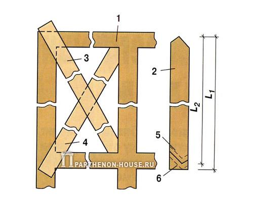 Схема определения длины