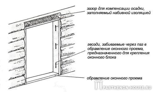 зазор для компенсации осадки стен