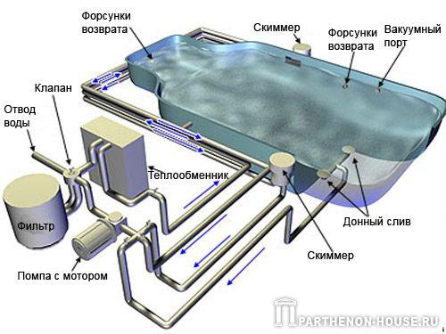 оборудования бассейна со