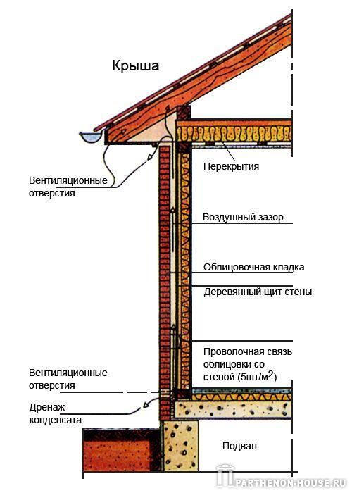 Конструктивная схема наружной стены
