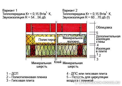 Разрез наружной стены с полостью для циркуляции воздуха
