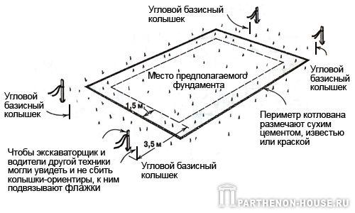 Использование колышков для разметки линий фундамента