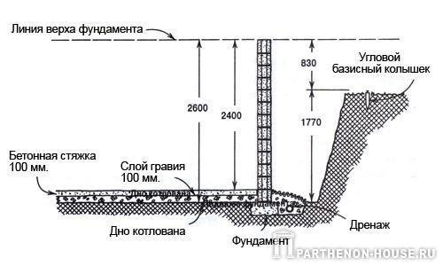 Определение высоты пола подвала