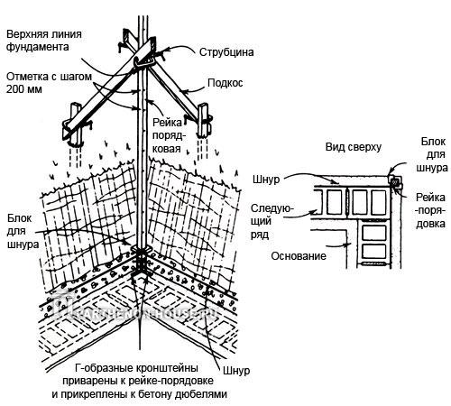 Через несколько дней после заливки основания снимайте опалубку и приступайте к разметке бетонных блоков.