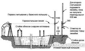 Перенос высоты верхней линии фундамента