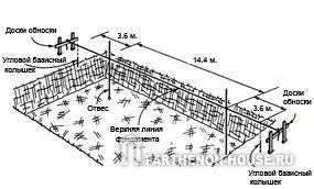 Провешивание верхней линии фундамента и разметка углов первой стены