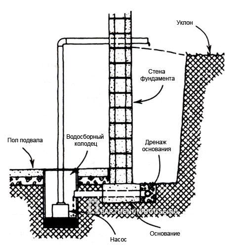 Рис. 7. Устройство дренажа; Если гравитационный дренаж устроить невозможно, в подвале оборудуют водосборный колодец.