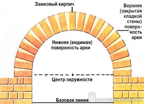 Кладка арок из кирпича своими руками