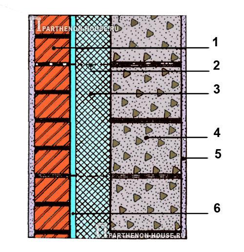 РИС .2. Конструктивная схема трехслойной стенки: 1 - кирпичная облицовка; 2 - гибкие связи (анкеры); 3...