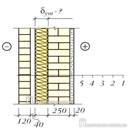 Рассчитать толщину стены из газобетона и утеплителя