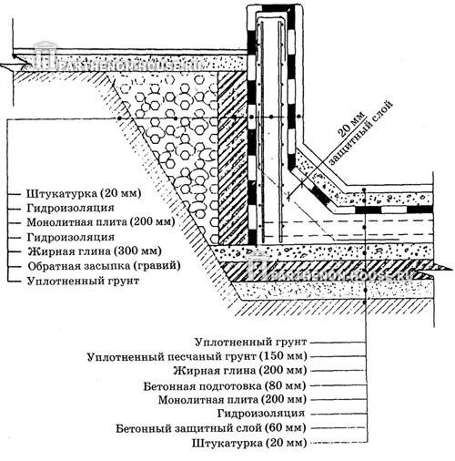армирование бетонного бассейна
