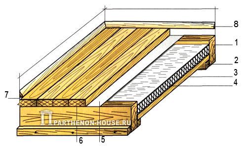 Толщина теплоизоляционного слоя деревянного пола.