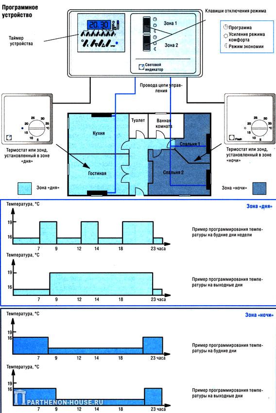 система программного управления отоплением