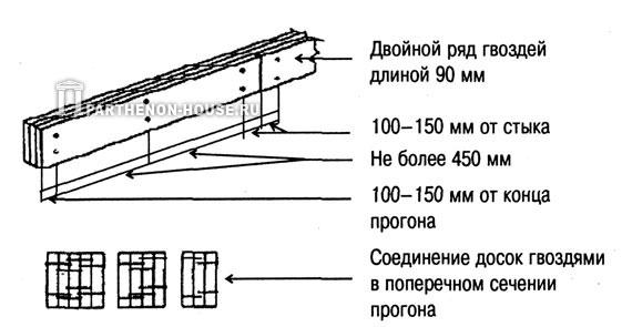 деревянные прогоны составного сечения