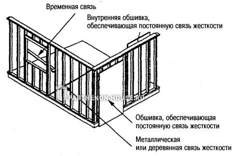 каркас стены