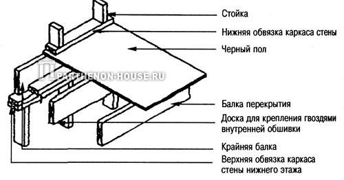 Деталь установки доски для крепления внутренней обшивки