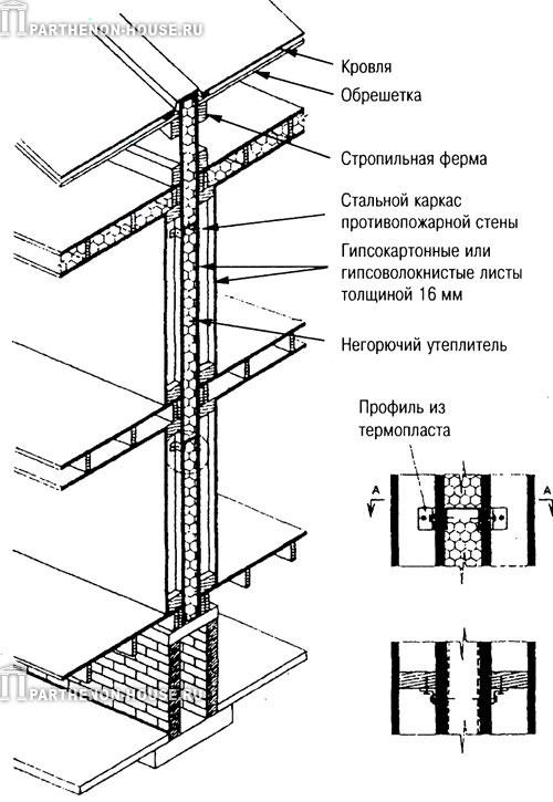 противопожарная стена 2-го типа каркасной конструкции