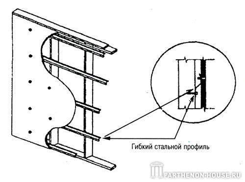 крепление обшивки каркаса для обеспечения звукоизоляции