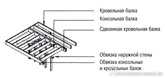 каркас плоской крыши