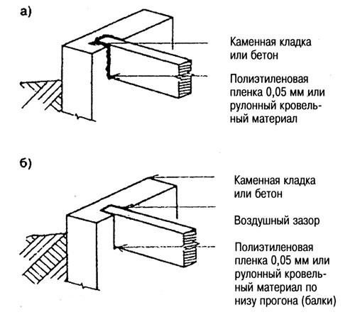 опирание прогонов перекрытий с заделкой в фундаментную плиту