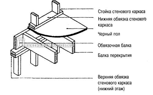 опирание балок перекрытия на каркас наружной стены