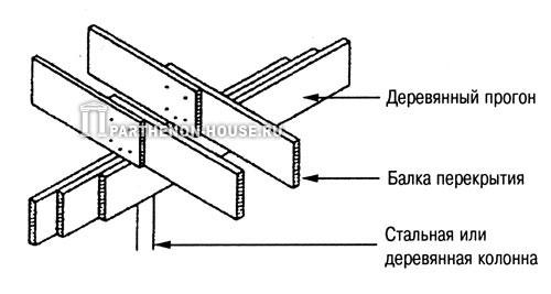 опирание балок перекрытия на деревянный прогон