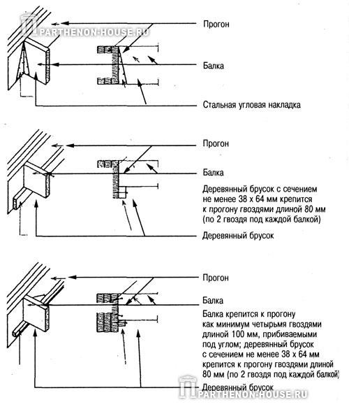 варианты крепления балок перекрытия к боковой поверхности деревянных прогонов
