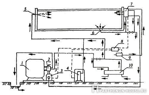 Рис. 2. Схема обратного водоснабжения малого бассейна: 1 - фильтр; 2 - тумблер режимов; 3 - насос; 4 - хлоратор; 5...