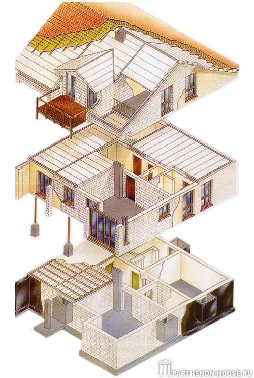 Дома из блоков проекты своими руками