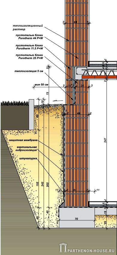 Стоимость строительства 1 кв м стены