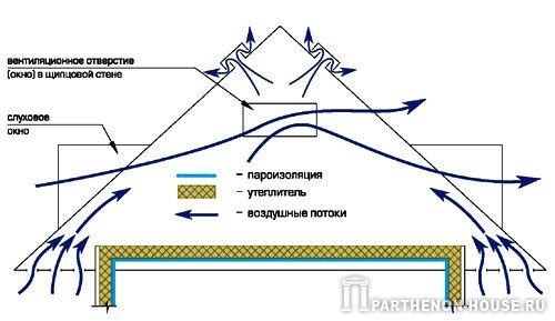 схема утепления, пароизоляции