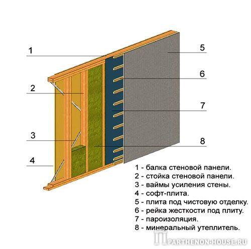Делаем поэтапно выравнивание стен штукатуркой