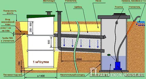 Методы очистки сточных вод. Автономная канализация загородного дома. Фильтрующие траншеи.