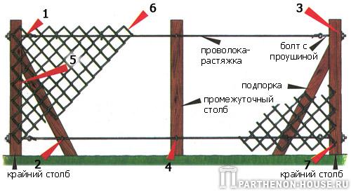 Забор из сетки рабицы своими руками советы
