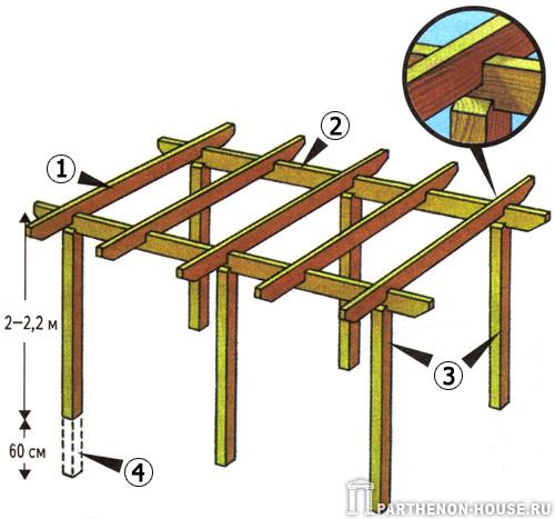 Столбы из дерева для беседки своими руками