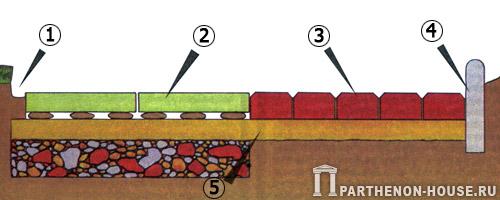 Строение садовой дорожки